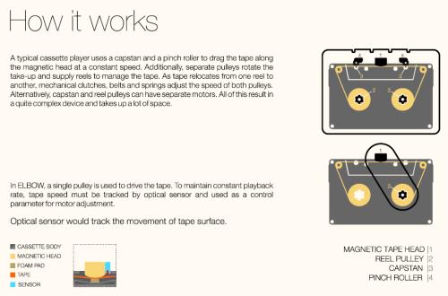 Elbow cassette concept